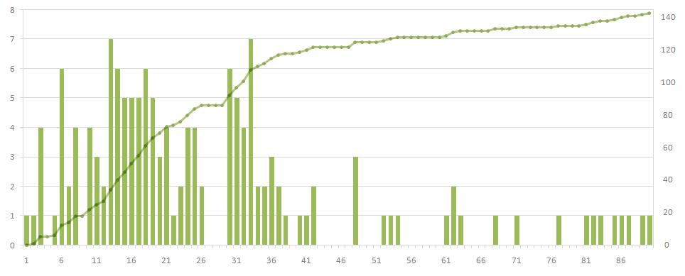 Данные за три месяца по дням и по нарастающей