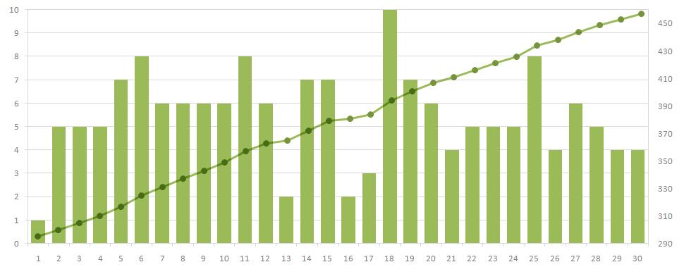 Размещение материалов за апрель по дням и по нарастающей с января