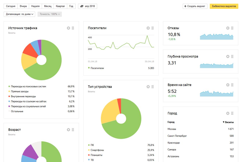 Данные за апрель 2018