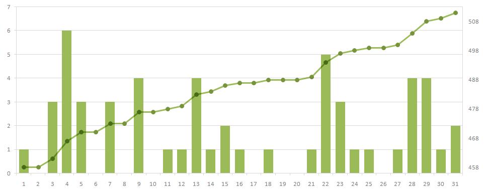 Размещение материалов за май по дням и по нарастающей с января