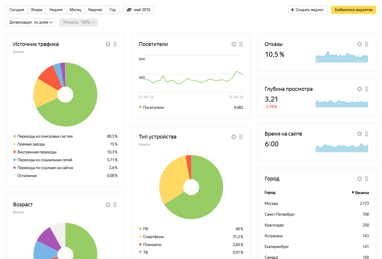 Данные за май 2018