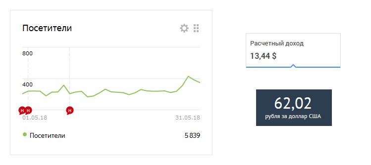 На 1000 посетителей получилось 142 рубля 75 коп.