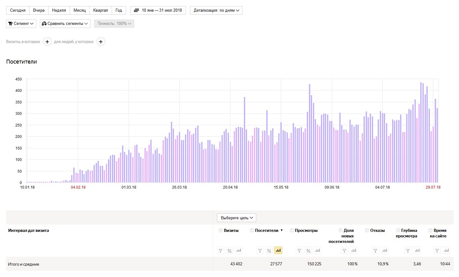 Проект #1 (хобби), 6,5 месяцев – 219 материалов