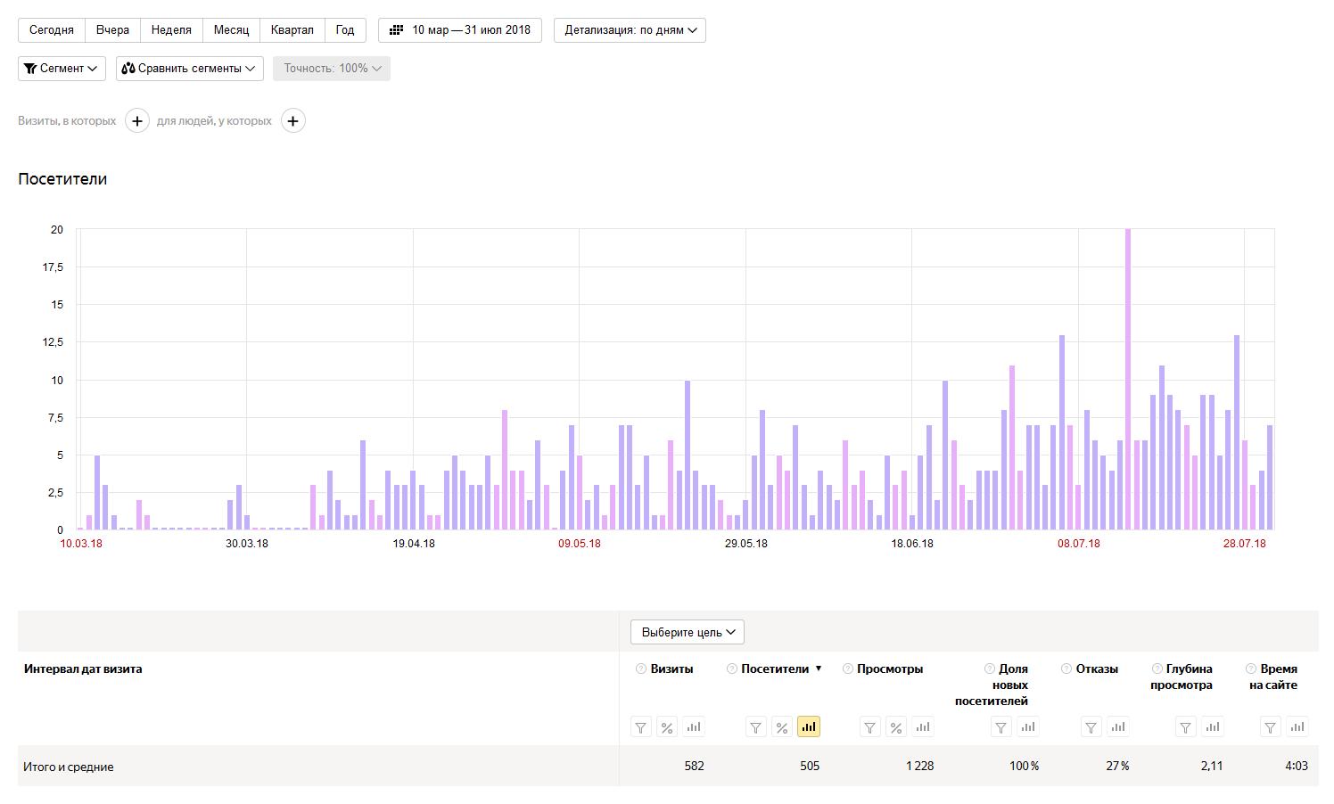 Проект #4 (Бурж хобби), 4,5 месяцев – 166 материалов