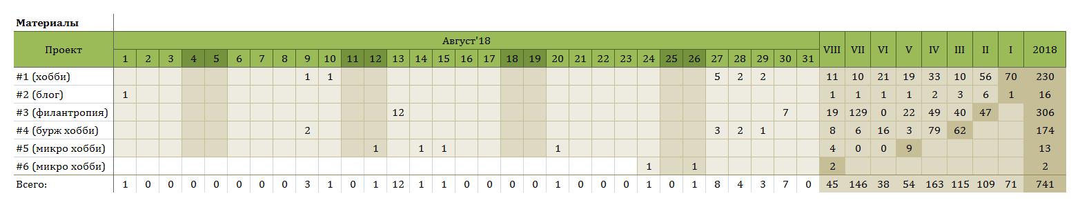 За август разметил 45 материалов