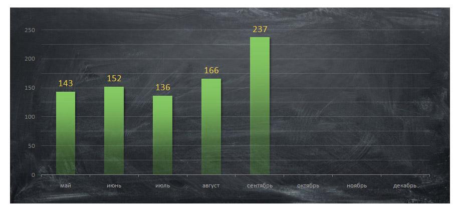 Результат подкрутки — 237,95 руб. с 1000 уников