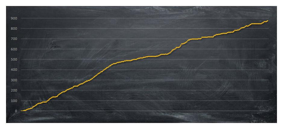 Количество статей с начала года