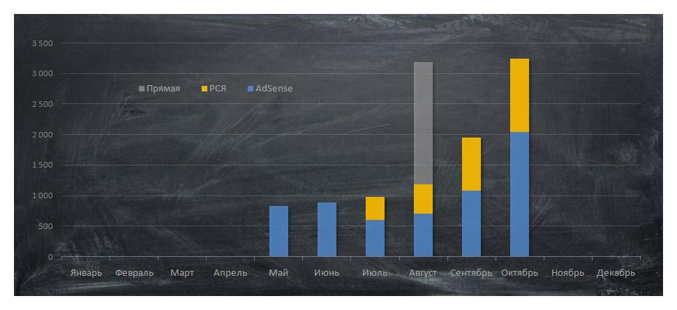 График дохода по площадкам