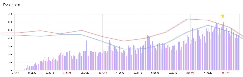 #1 хобби — 10,5 месяцев