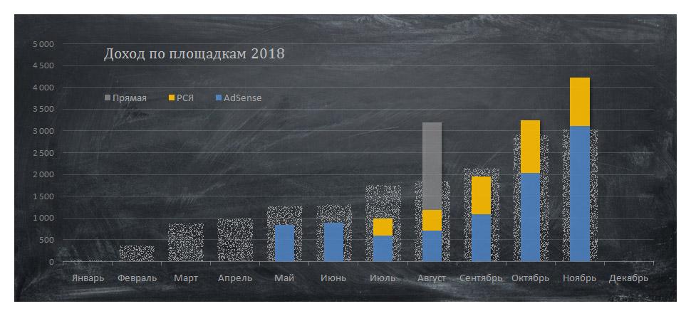 А сейчас добавим в этот график столбики с ежемесячным трафиком