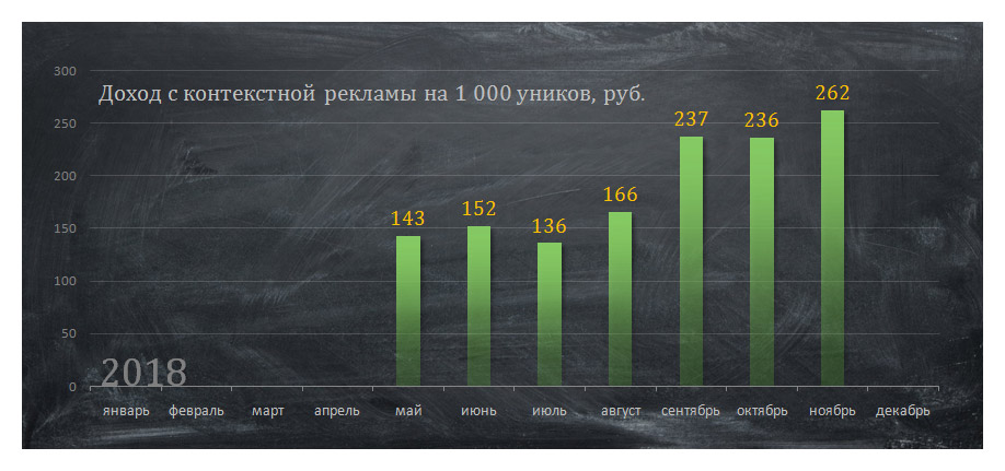 Доход на 1 000 уников по месяцам