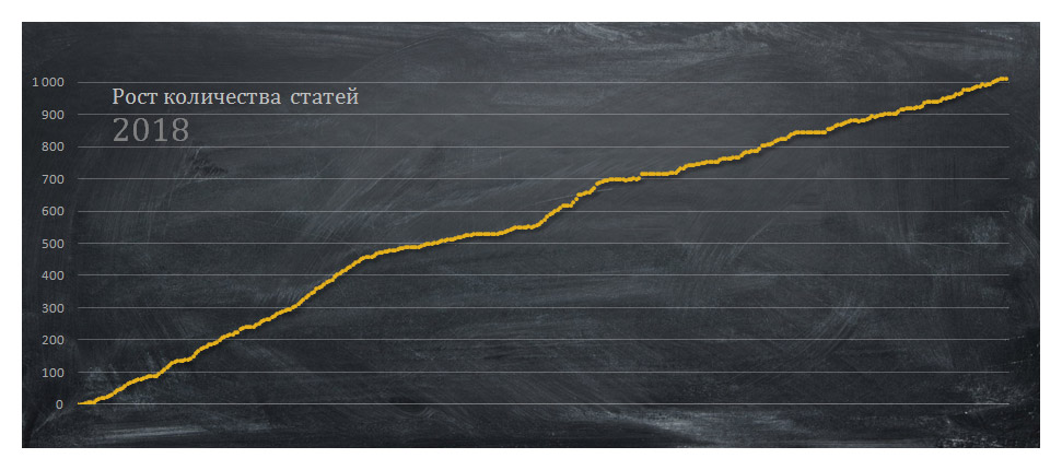 Рост количества статей за год