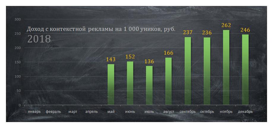 Доход на 1000 уников по всему трафику по месяцам