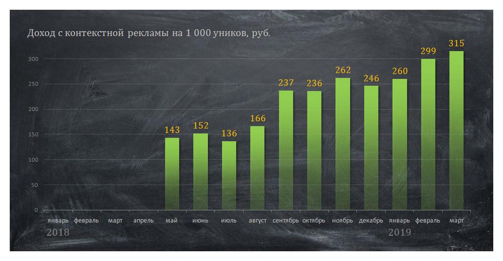 Доход на 1 000 уников по всему трафику по месяцам
