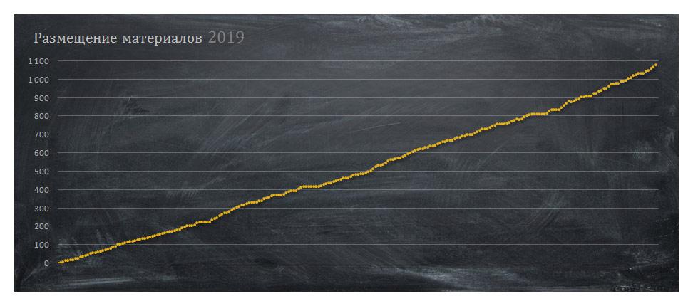 Рост количества материалов за год