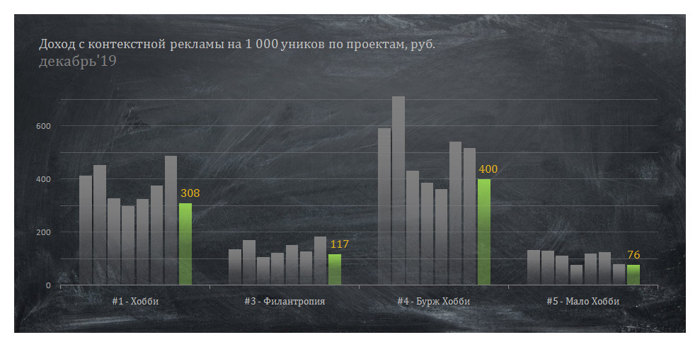 Доход на 1 000 уников по проектам